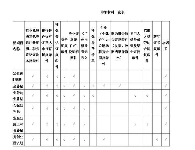 在广州创业怎么申请补助?创业优惠政策有哪些?