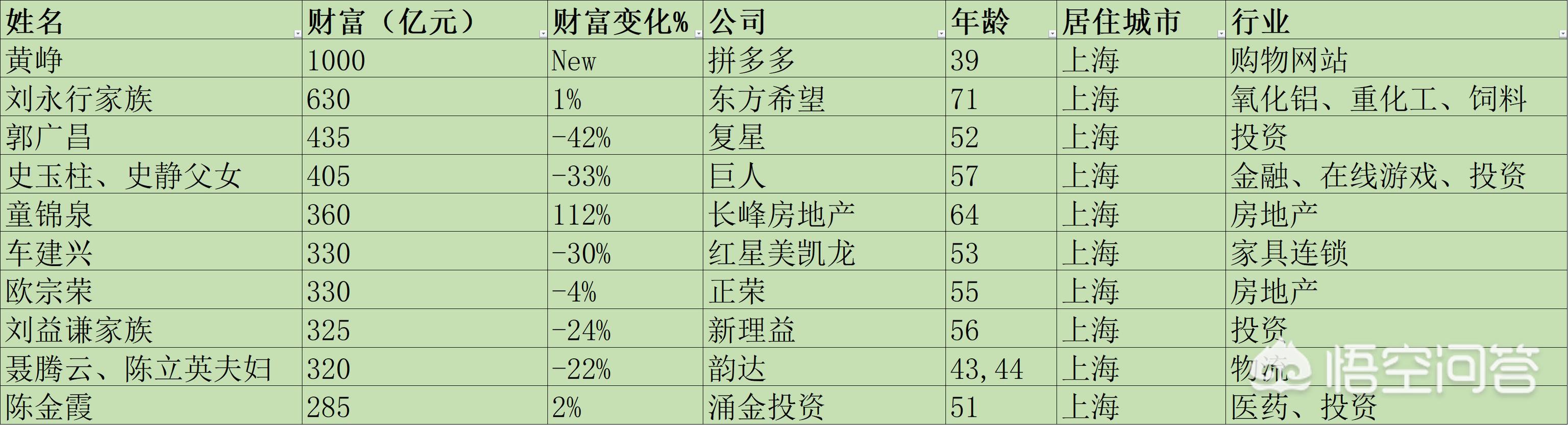 上海首富是谁?有怎样的发家历程?