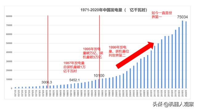14亿人全民通电,发电量增速领跑全球,中国是如何做到的?